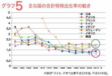 グラフ5 主な国の合計特殊出生率の動き グラフ 5 主な国の合計特殊出生率の動き(内閣府「子ども